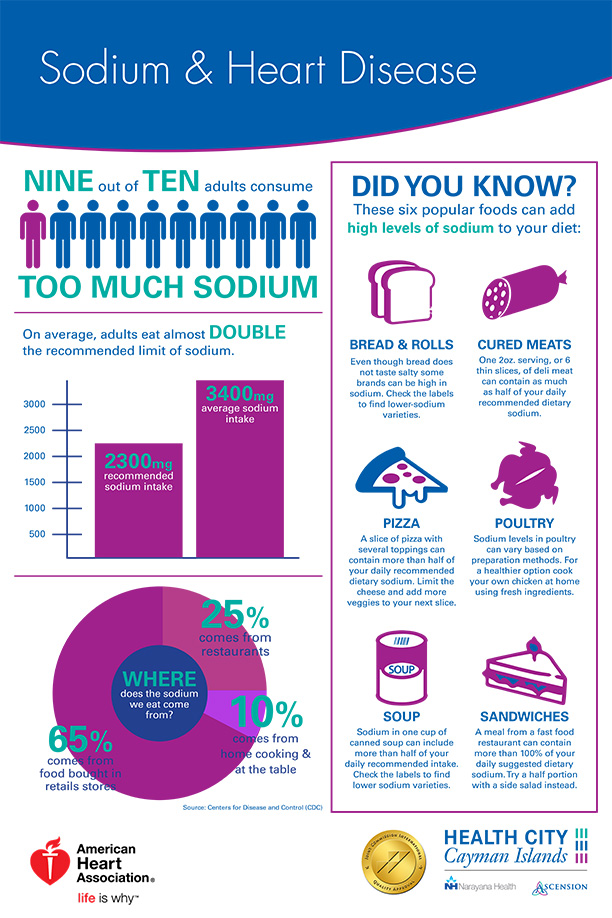 HC_HeartDiseasePoster_sodium